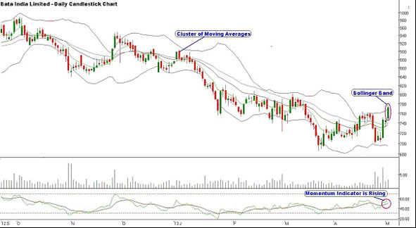 Bata India Ltd: 'BUY' for a target of Rs 796, keeping stop loss at Rs 748.80