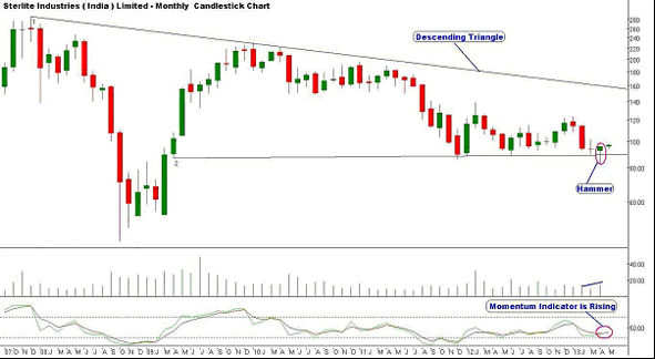 Sterlite Industries Ltd: 'BUY' for a target of Rs 101, keeping stop loss at Rs 93.80