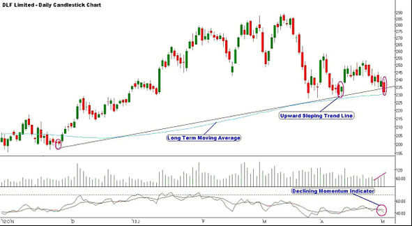 DLF Ltd: 'SELL' for a target of Rs 218, keeping stop loss at Rs 227.50