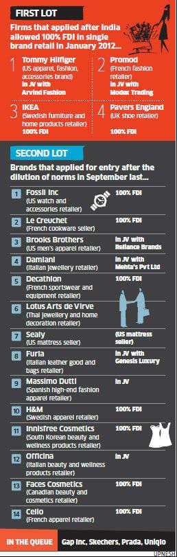 How 'preferably' gave single brand retail FDI a boost