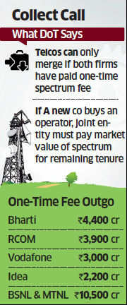 Payment of onetime spectrum fee to be made a pre-condition for M&As of telcos