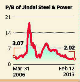 Lower realisations and high costs hurt margins of Jindal Steel and Power