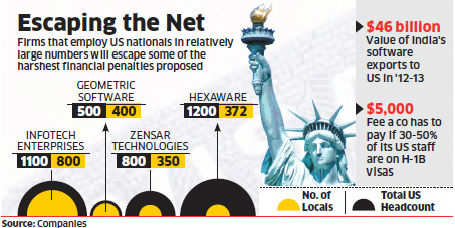 US visa revamp: Mid-sized IT firms like Zensar, Infotech, Geometric may be spared worst penalties