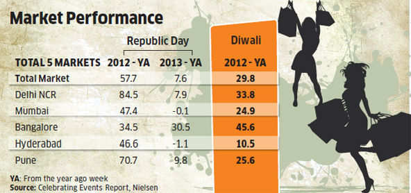 Diwali not the only shopping time, Republic Day and Independence Day week sales top