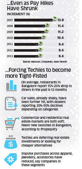 IT slowdown & consumption: Fewer jobs and smaller pay hikes force techies to cut back spends
