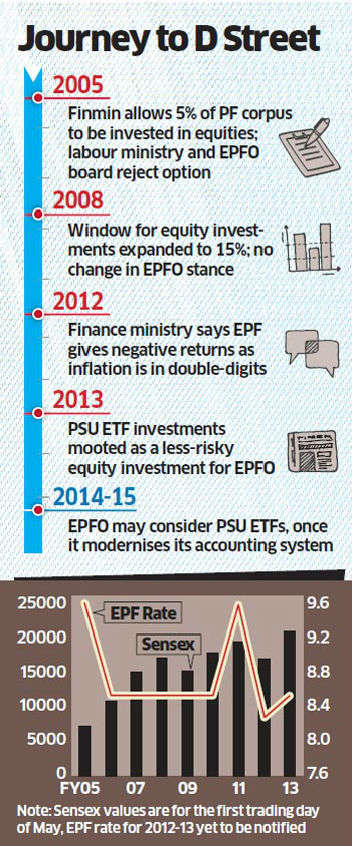 EPFO open to investing in ETF of public sector units