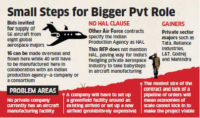 Air Force invites private companies to Rs 10k-cr bid for transport aircraft manufacturing