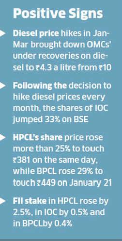 FIIs turn cautious on oil companies' stocks, await clarity on policies
