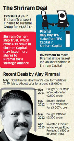 Piramal Group to invest in Shriram Capital after picking up 9.9% stake in group co for Rs 1,652 cr