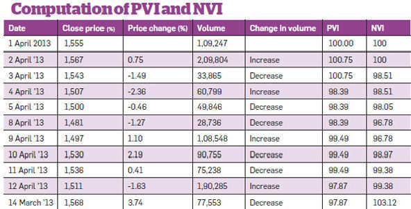 Use positive & negative volume indices to predict primary