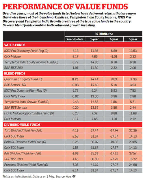 Performance of value funds