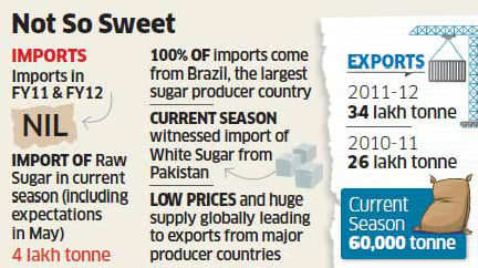 Sugar industry wants import duty to be increased to 30 pc