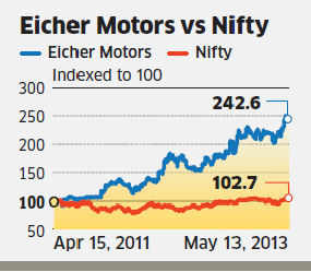 Eicher Motors to ride on Enfield's success
