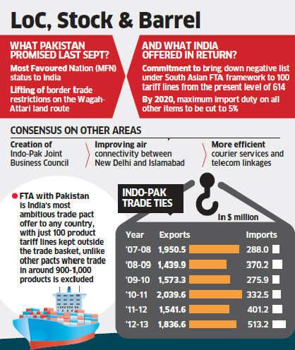 Indo Pak Free Trade Agreement Indo Pak Free Trade Agreement Govt