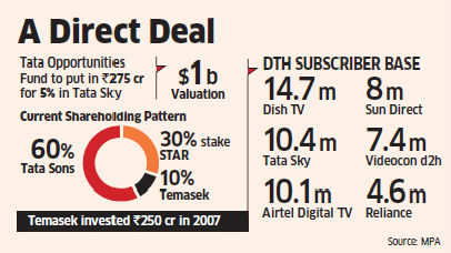 Tata Opportunities Fund to buy 5% stake in Tata Sky