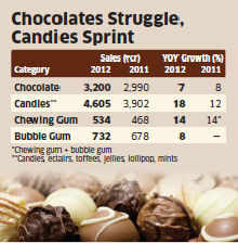 Slowdown makes candies, toffees sweeter than chocolate