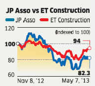 JP Associates: Real estate division to drive revenues