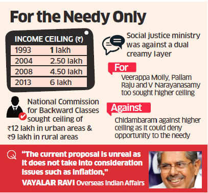 No quota for OBCs earning over Rs 6 lakh