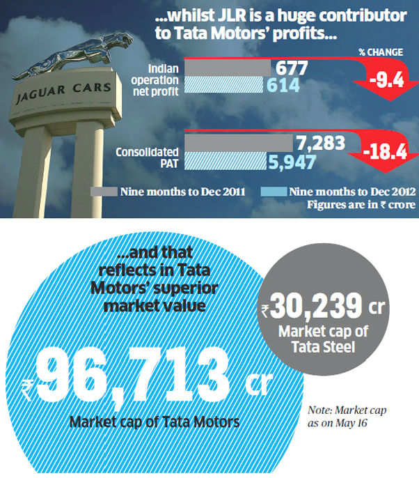 Tata's fluctuating M&A fortunes: What Tata Steel Europe can learn from JLR