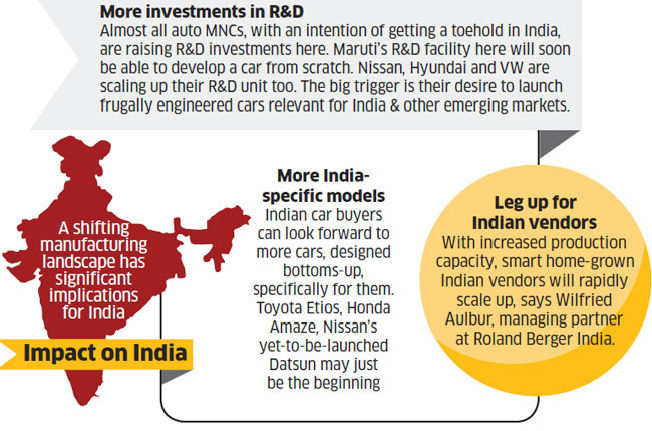 Five reasons why auto world is shifting to emerging markets and what it means for India
