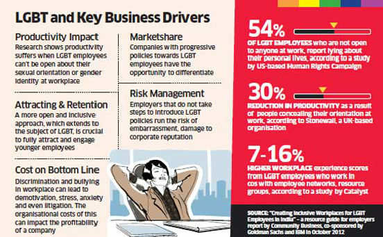 Companies now open to discussion on needs of LGBT rights, their inclusion at workplace