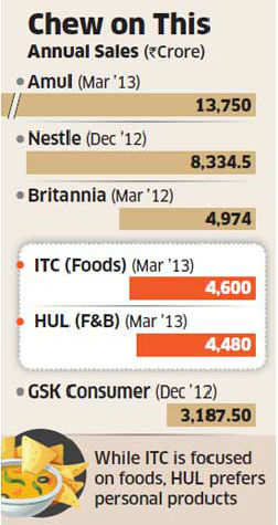 ITC pips Hindustan Unilever to become India's leading branded food and beverages company