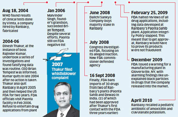 Major developments at Ranbaxy Labs over the past decade