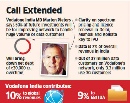 Vodafone eyes pan-India rollout of 3G network; open to buying spectrum from rivals