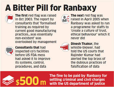 Ranbaxy ignored consultants' warnings about US FDA action over malpractices, data manipulation