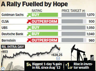 Sensex jumps by 326 points on RIL gas find, news of monsoon progress