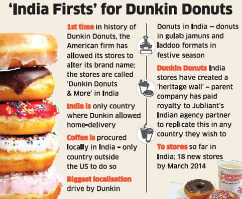 history of fast food in india