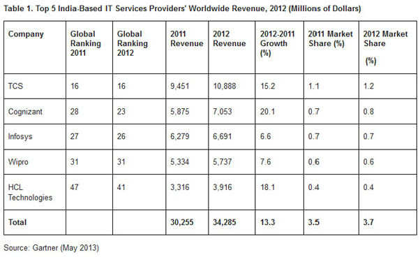 TCS, Cognizant, Wipro, Infosys and HCL Tech, the `fab five' IT services providers grew 13.3% in 2012