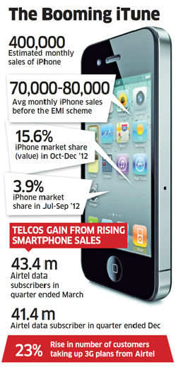 Sales up 4 times to nearly 400,000 units a month, with help from EMIs, discounts; telcos record increase in data usage, revenues
