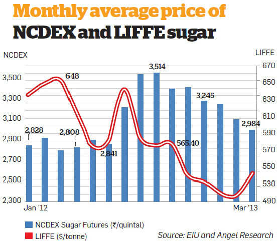 Sugar prices to remain stable - The Economic Times