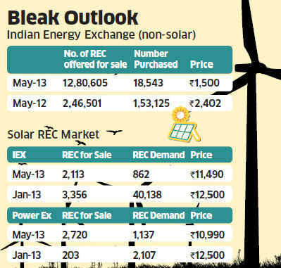Clean Energy Woes: 21 lakh renewable energy certificates lie unsold with project developers