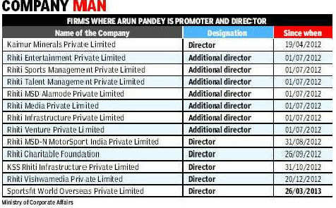 The rising: Pandey started 10 companies in 2012 alone