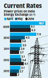 Power crisis grips country despite cheap electricity spot rates, record capacity
