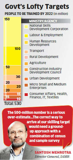 Training 500 mn people by 2022 unrealistic: Govt think-tank IAMR