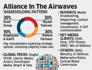 The promoters of Essel Shyam Communication Limited – a joint venture between the Essel Group and Shyam Telecom -- are exploring strategic options.