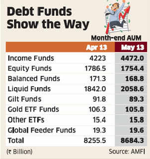 Mutual Fund assets get a debt boost, soar to record high in May