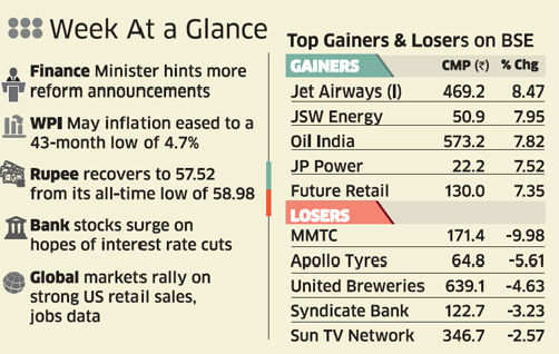 Markets recover after dip in inflation, but rate cut unlikely due to weak rupee