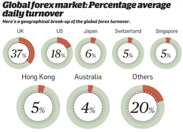 Forex daily turnover 2015