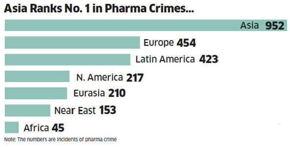 Fake drugs: India, China worst offenders of an evil worse than tobacco