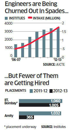Million of engineers in India struggling to get placed in an extremely challenging market