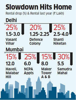 Rentals crash in metros: Demand for rental homes down 50% as India Inc turns thrifty