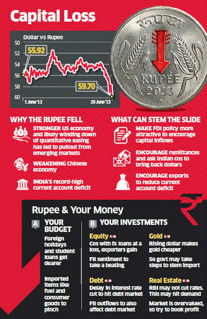 Bloodbath on Dalal-Street: Stocks suffer biggest loss in 21 months, rupee sinks to a new low