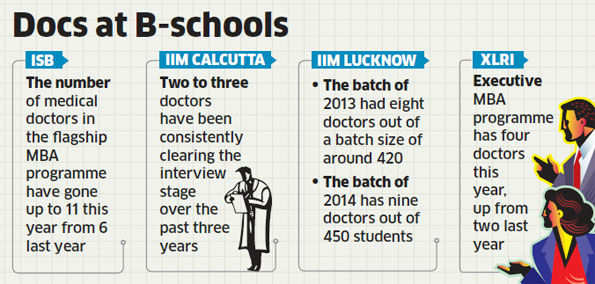 Entrepreneurial dreams: Doctors now take a shot at MBA to bag lucrative opportunities in consulting
