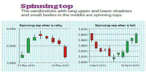 How to read candlestick stock charts - The Economic Times