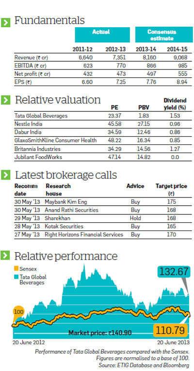 Tata Global Beverages: Good long-term prospects