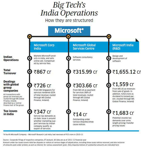 microsoft in india and china Microsoft has had a presence in china for more than 20 years, entering the market in 1992 our founder, bill gates about microsoft's presence in china.